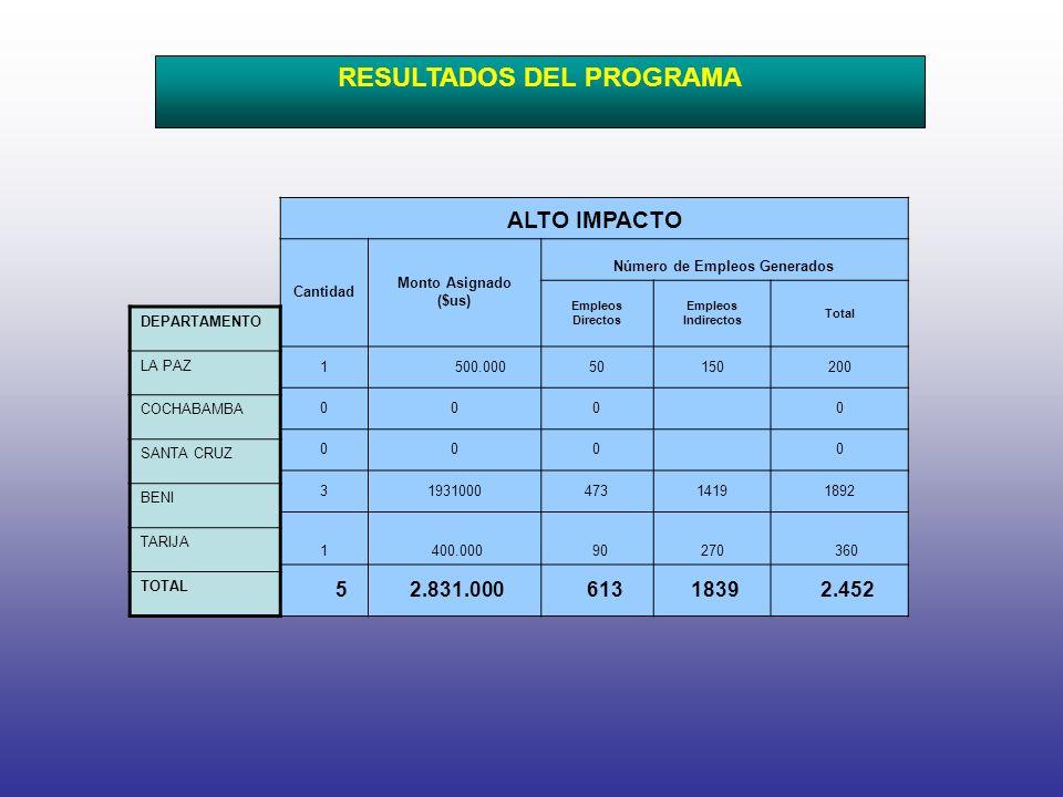 ALTO IMPACTO Cantidad Monto Asignado ($us) Número de Empleos Generados Empleos Directos Empleos Indirectos Total 1 500.00050150200 000 0 000 0 3193100047314191892 1 400.000 90 270 360 5 2.831.000 613 1839 2.452 RESULTADOS DEL PROGRAMA DEPARTAMENTO LA PAZ COCHABAMBA SANTA CRUZ BENI TARIJA TOTAL