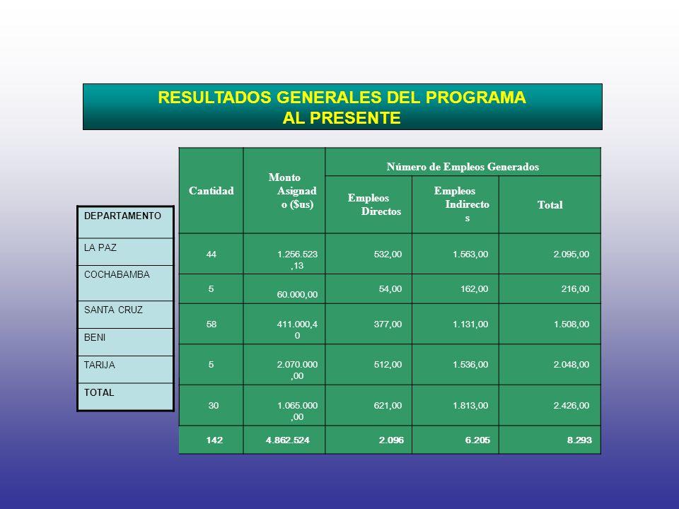 RESULTADOS GENERALES DEL PROGRAMA AL PRESENTE DEPARTAMENTO LA PAZ COCHABAMBA SANTA CRUZ BENI TARIJA TOTAL Cantidad Monto Asignad o ($us) Número de Empleos Generados Empleos Directos Empleos Indirecto s Total 44 1.256.523,13 532,00 1.563,00 2.095,00 5 60.000,00 54,00 162,00 216,00 58 411.000,4 0 377,00 1.131,00 1.508,00 5 2.070.000,00 512,00 1.536,00 2.048,00 30 1.065.000,00 621,00 1.813,00 2.426,00 142 4.862.524 2.096 6.205 8.293
