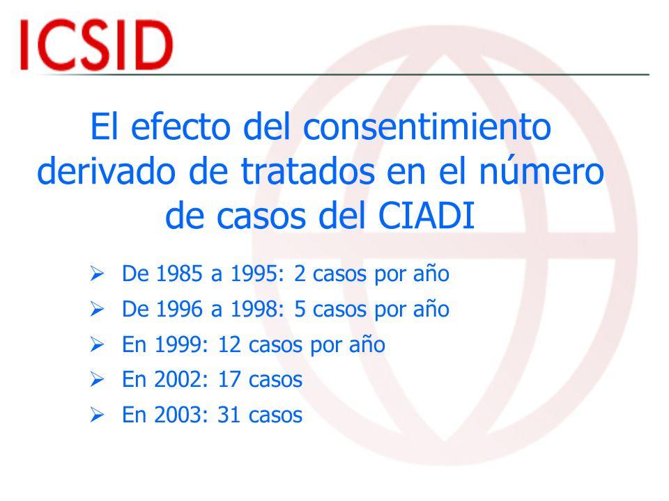 El efecto del consentimiento derivado de tratados en el número de casos del CIADI De 1985 a 1995: 2 casos por año De 1996 a 1998: 5 casos por año En 1