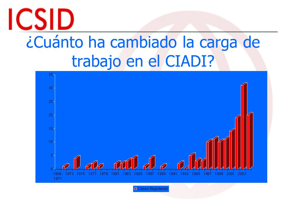 ¿Cuánto ha cambiado la carga de trabajo en el CIADI?