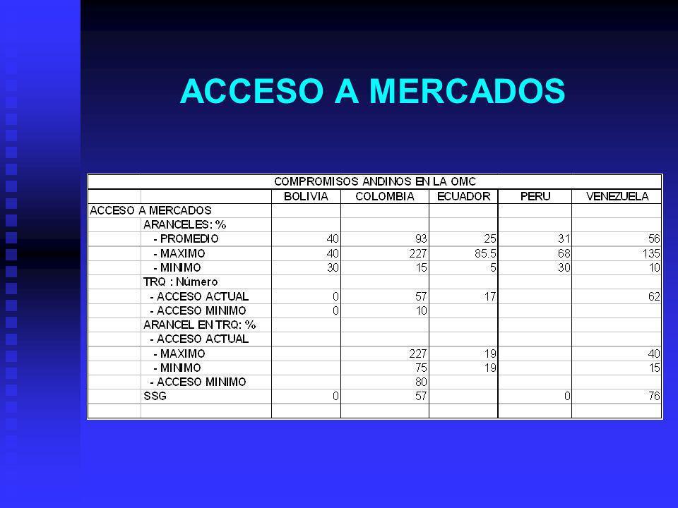 ACCESO A MERCADOS