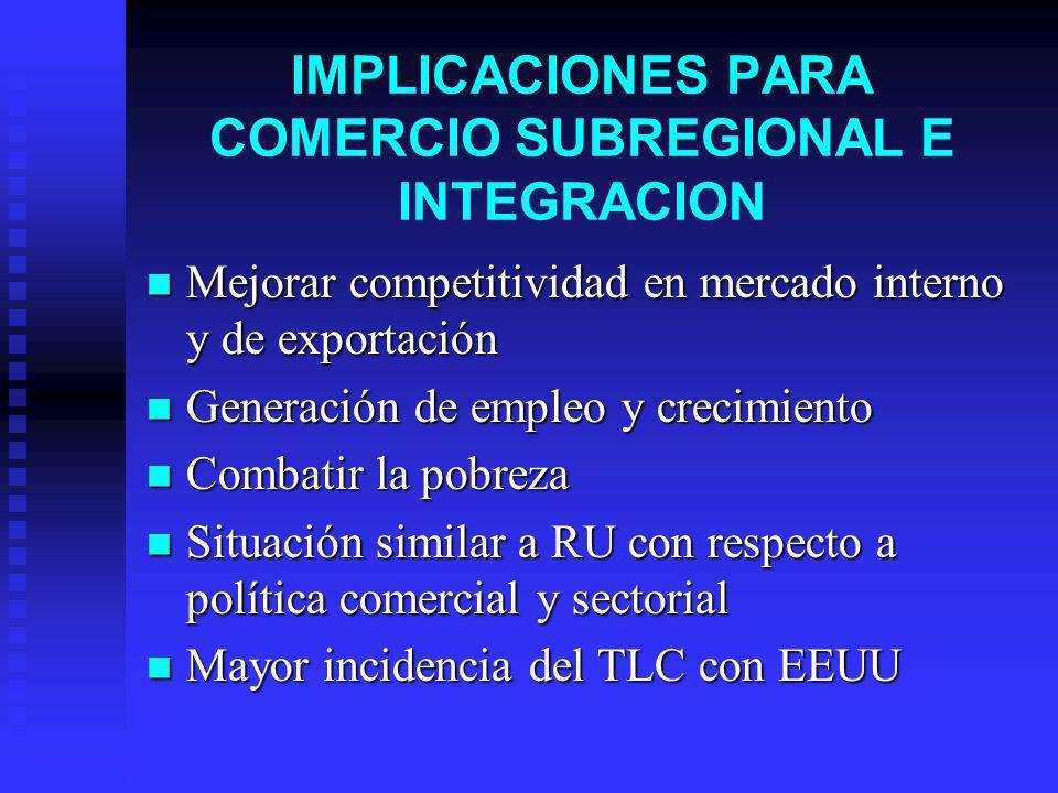 IMPLICACIONES PARA COMERCIO SUBREGIONAL E INTEGRACION Mejorar competitividad en mercado interno y de exportación Mejorar competitividad en mercado int