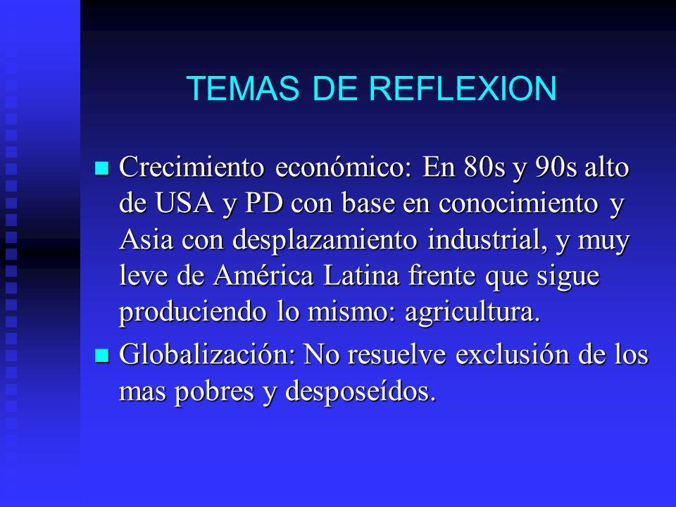 TEMAS DE REFLEXION Crecimiento económico: En 80s y 90s alto de USA y PD con base en conocimiento y Asia con desplazamiento industrial, y muy leve de América Latina frente que sigue produciendo lo mismo: agricultura.