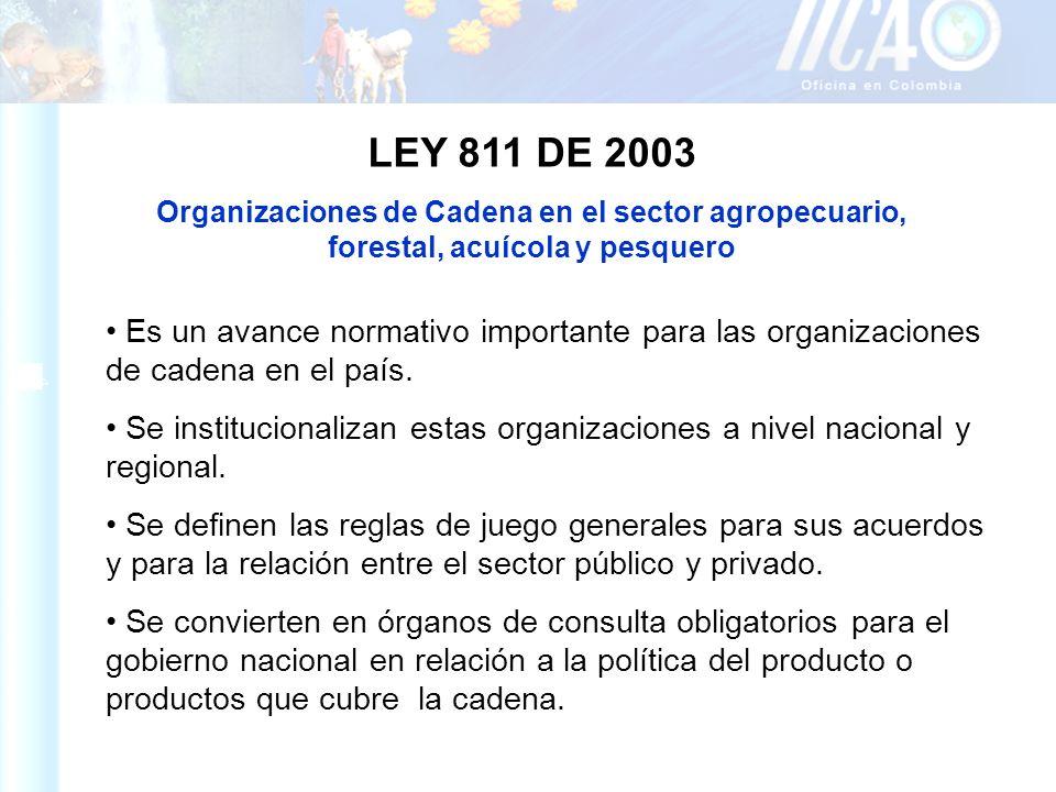 LEY 811 DE 2003 Organizaciones de Cadena en el sector agropecuario, forestal, acuícola y pesquero Es un avance normativo importante para las organizac