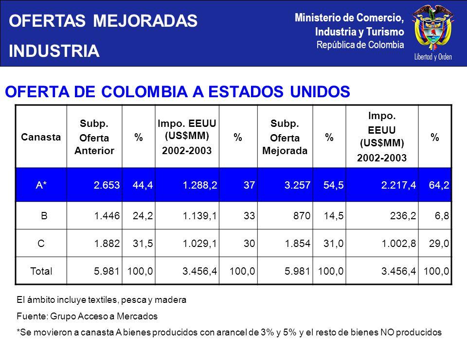 Ministerio de Comercio, Industria y Turismo República de Colombia Canasta Subp.