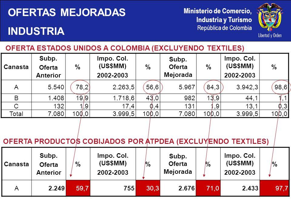 Ministerio de Comercio, Industria y Turismo República de Colombia OFERTAS MEJORADAS INDUSTRIA Canasta Subp.