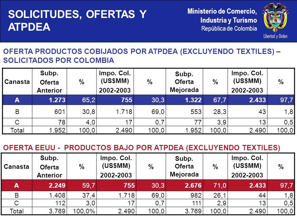 Ministerio de Comercio, Industria y Turismo República de Colombia SOLICITUDES, OFERTAS Y ATPDEA Canasta Subp.