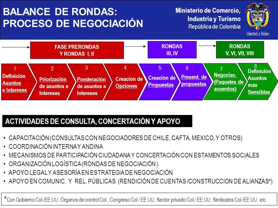 Ministerio de Comercio, Industria y Turismo República de Colombia Presentar en su totalidad las propuestas de paquetes de intercambio.