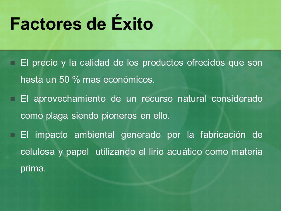 Factores de Éxito El precio y la calidad de los productos ofrecidos que son hasta un 50 % mas económicos. El aprovechamiento de un recurso natural con