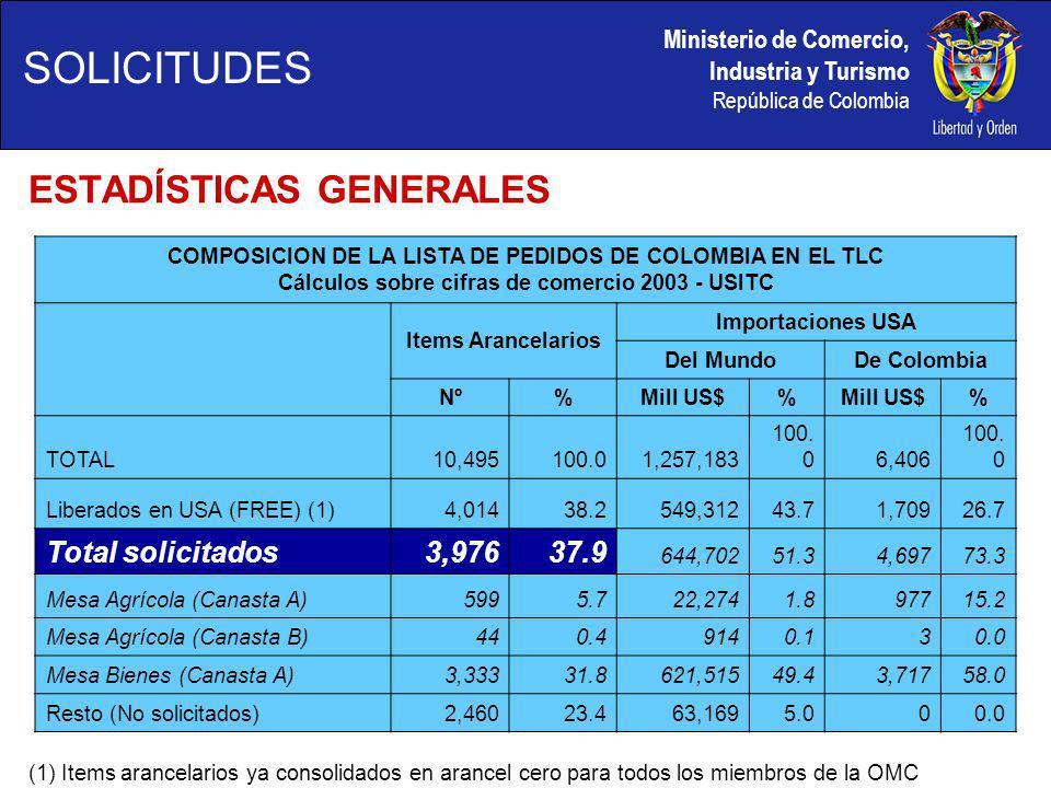 Ministerio de Comercio, Industria y Turismo República de Colombia COMPOSICION DE LA LISTA DE PEDIDOS DE COLOMBIA EN EL TLC Cálculos sobre cifras de comercio 2003 - USITC Items Arancelarios Importaciones USA Del MundoDe Colombia Nº% Mill US$% % TOTAL10,495100.01,257,183 100.