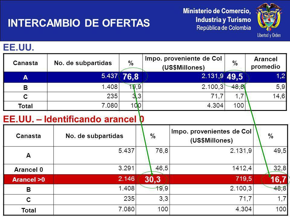 Ministerio de Comercio, Industria y Turismo República de Colombia CanastaNo.