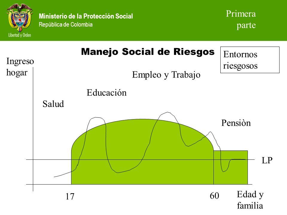 Ministerio de la Protección Social República de Colombia Manejo Social de Riesgos 17 60 Edad y familia Ingreso hogar Salud Educación Empleo y Trabajo