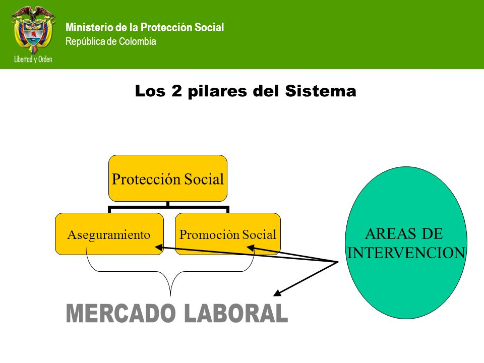 Ministerio de la Protección Social República de Colombia Los 2 pilares del Sistema Protección Social Aseguramiento Promociòn Social AREAS DE INTERVENC