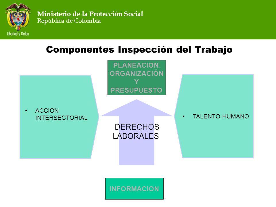 Ministerio de la Protección Social República de Colombia Ministerio de la Protección Social República de Colombia Componentes Inspección del Trabajo P