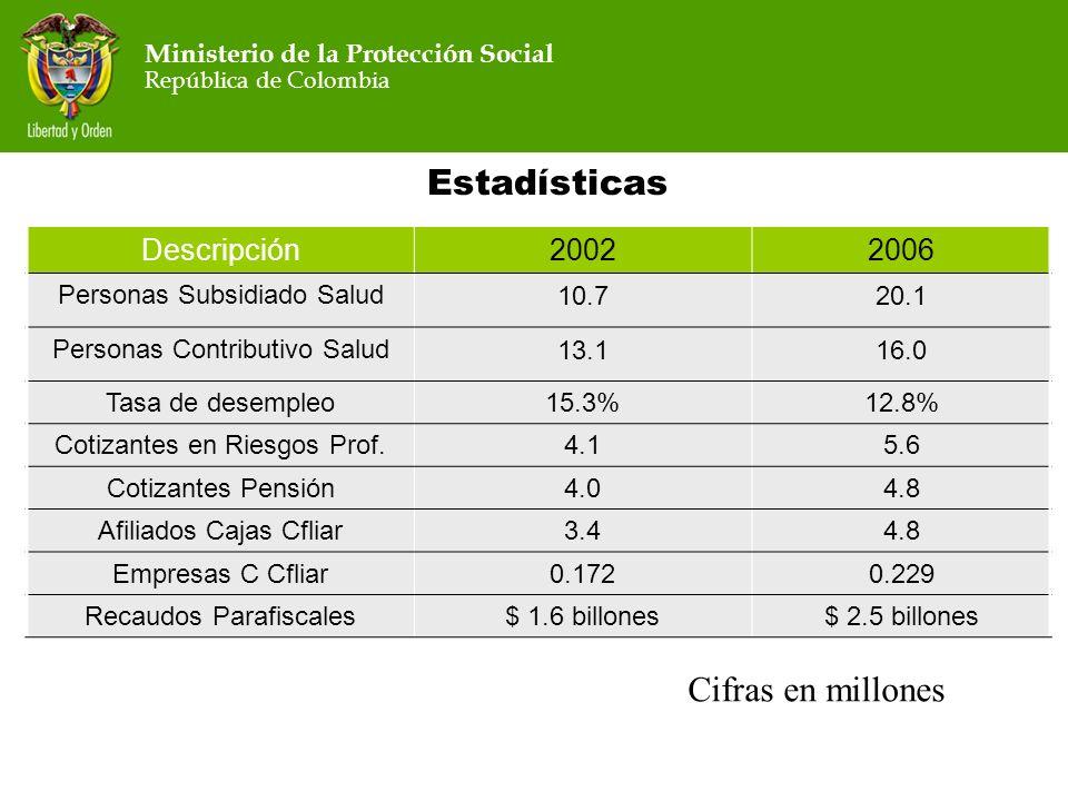 Ministerio de la Protección Social República de Colombia Ministerio de la Protección Social República de Colombia Estadísticas Descripción20022006 Per