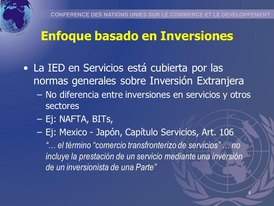 5 Enfoque basado en Servicios Las normas sobre Comercio de Servicios cubren también IED, bajo el nombre de presencia comercial –Se diferencia entre IED en sectores primario y manufacturero –normas generales- y en servicios –capítulo específico- –Ej.: GATS, UE-Chile.