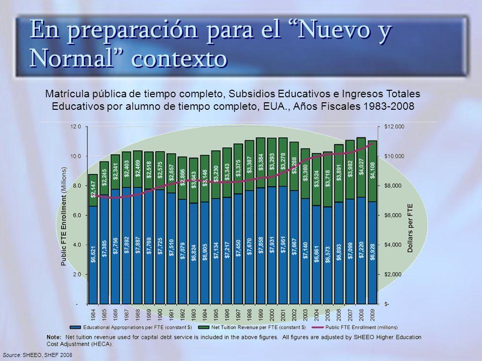 En preparación para el Nuevo y Normal contexto Matrícula pública de tiempo completo, Subsidios Educativos e Ingresos Totales Educativos por alumno de