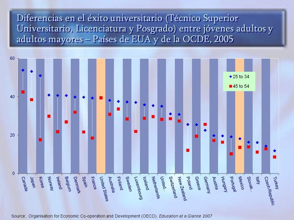 Diferencias en el éxito universitario (Técnico Superior Universitario, Licenciatura y Posgrado) entre jóvenes adultos y adultos mayores – Países de EUA y de la OCDE, 2005 Source: Organisation for Economic Co-operation and Development (OECD), Education at a Glance 2007