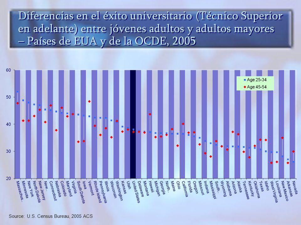 Diferencias en el éxito universitario (Técnico Superior en adelante) entre jóvenes adultos y adultos mayores – Países de EUA y de la OCDE, 2005 Source: U.S.