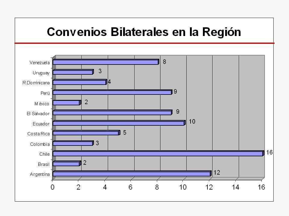 70s y 80s: Un régimen extremadamente regulatorio Prioridad y ventaja para el capital nacional and sub-regional La Empresa Multinacional Andina promovida como el vehículo para promover la integración de los capitales.
