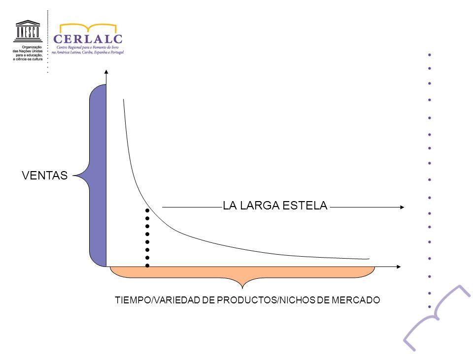 VENTAS TIEMPO/VARIEDAD DE PRODUCTOS/NICHOS DE MERCADO LA LARGA ESTELA