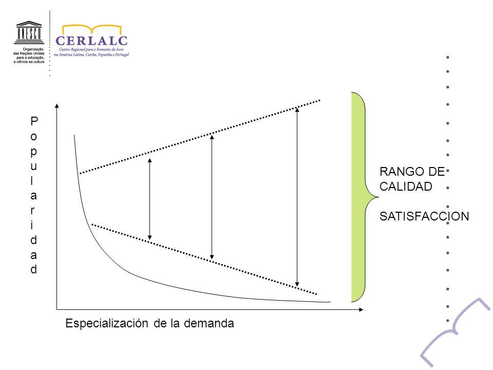 RANGO DE CALIDAD SATISFACCION Especialización de la demanda PopularidadPopularidad