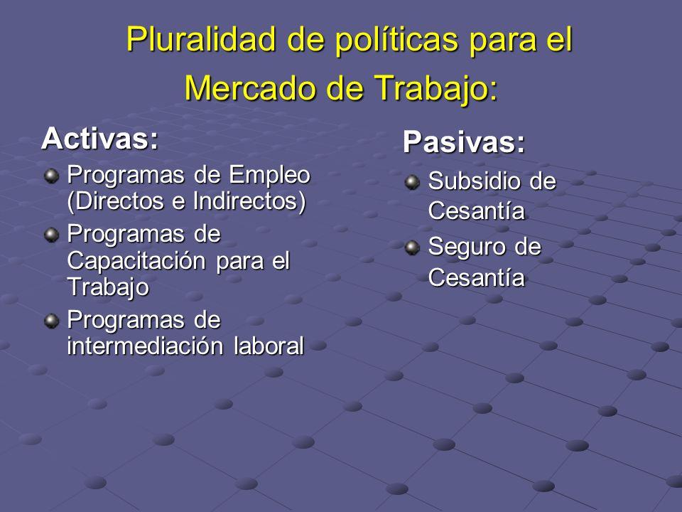 Pluralidad de políticas para el Mercado de Trabajo: Pluralidad de políticas para el Mercado de Trabajo: Activas: Programas de Empleo (Directos e Indirectos) Programas de Capacitación para el Trabajo Programas de intermediación laboral Pasivas: Subsidio de Cesantía Seguro de Cesantía