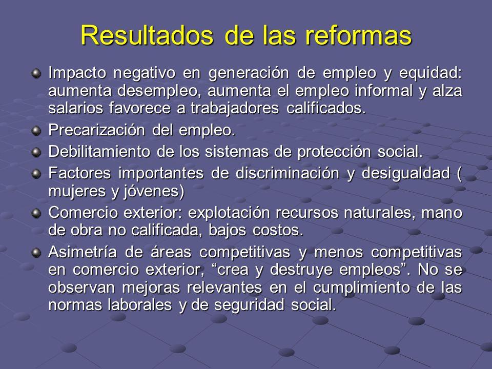 Resultados de las reformas Impacto negativo en generación de empleo y equidad: aumenta desempleo, aumenta el empleo informal y alza salarios favorece a trabajadores calificados.