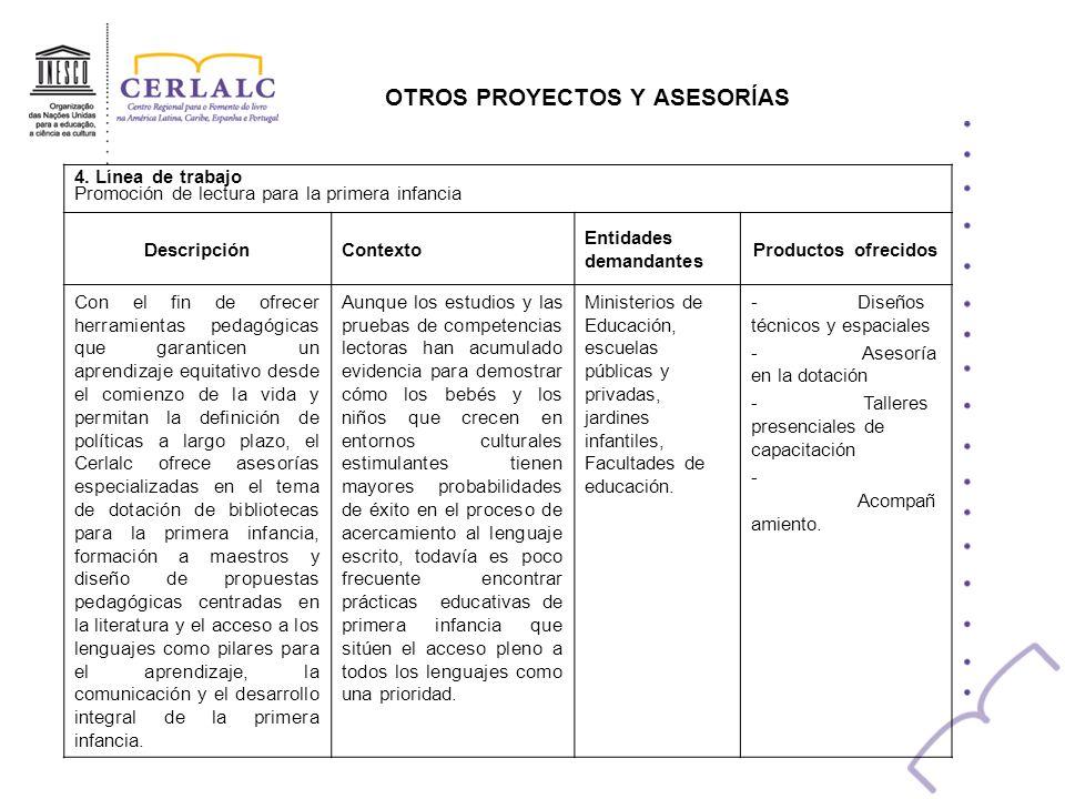 OTROS PROYECTOS Y ASESORÍAS 4. Línea de trabajo Promoción de lectura para la primera infancia DescripciónContexto Entidades demandantes Productos ofre
