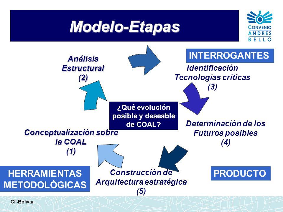 Modelo-Etapas ¿Qué evolución posible y deseable de COAL? INTERROGANTES HERRAMIENTAS METODOLÓGICAS AnálisisEstructural(2) Determinación de los Futuros