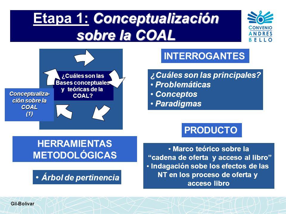 Conceptualización sobre la COAL Etapa 1: Conceptualización sobre la COAL INTERROGANTES HERRAMIENTAS METODOLÓGICAS ¿Cuáles son las principales? Problem