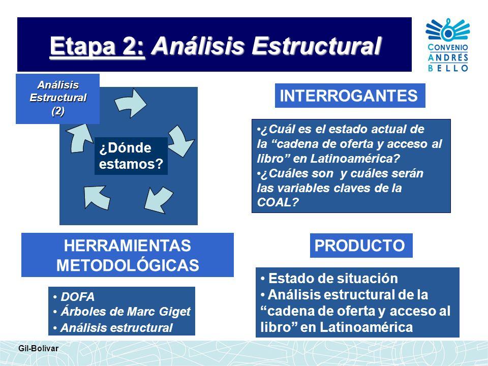 Etapa 2: Análisis Estructural INTERROGANTES HERRAMIENTAS METODOLÓGICAS ¿Cuál es el estado actual de la cadena de oferta y acceso al libro en Latinoamé