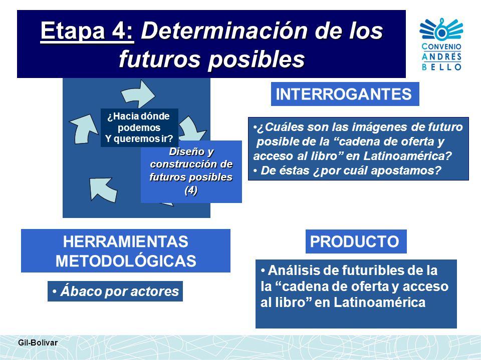 Etapa 4: Determinación de los futuros posibles INTERROGANTES HERRAMIENTAS METODOLÓGICAS ¿Cuáles son las imágenes de futuro posible de la cadena de ofe