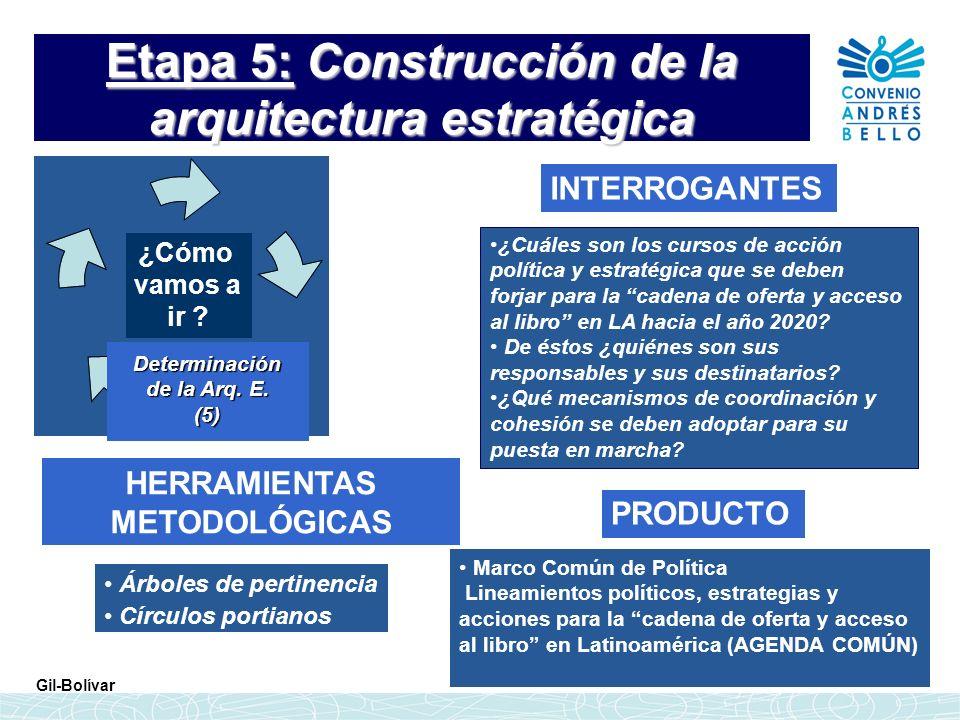Etapa 5: Construcción de la arquitectura estratégica INTERROGANTES HERRAMIENTAS METODOLÓGICAS ¿Cuáles son los cursos de acción política y estratégica