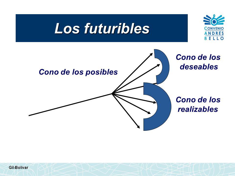Cono de los posibles Cono de los deseables Cono de los realizables Los futuribles Gil-Bolívar
