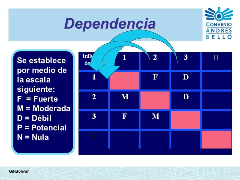 Dependencia Gil-Bolívar Se establece por medio de la escala siguiente: F = Fuerte M = Moderada D = Débil P = Potencial N = Nula