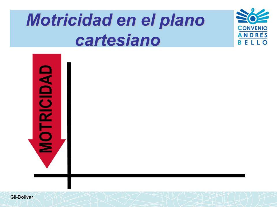 Motricidad en el plano cartesiano Gil-Bolívar MOTRICIDAD