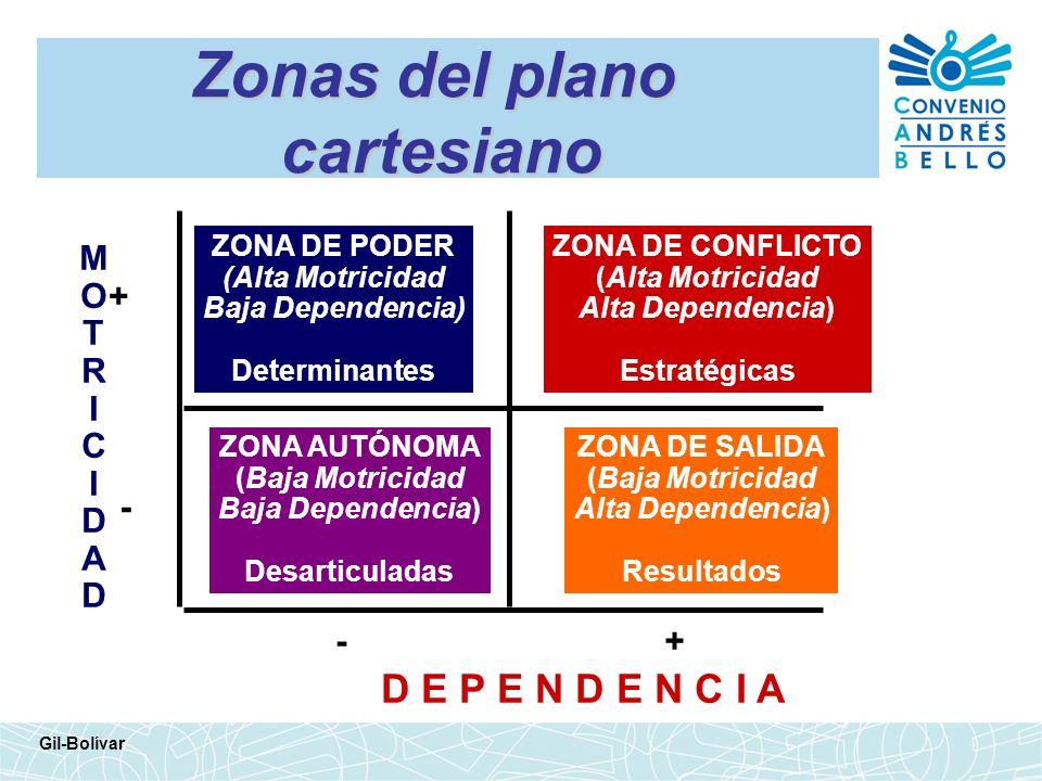 Zonas del plano cartesiano Gil-Bolívar + - +- MOTRICIDADMOTRICIDAD D E P E N D E N C I A ZONA DE PODER (Alta Motricidad Baja Dependencia) Determinante