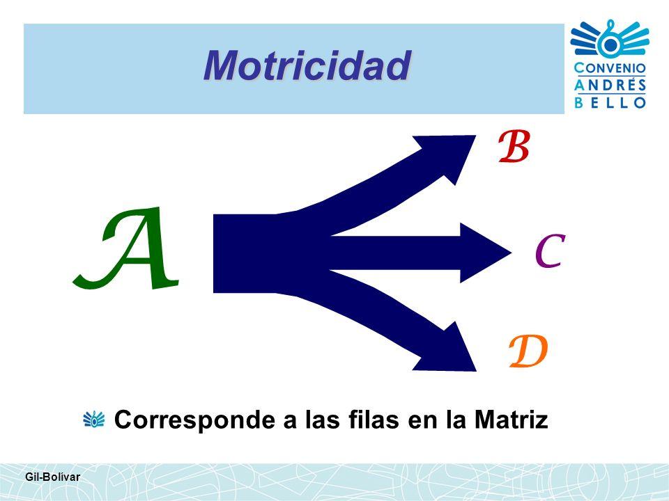 Motricidad Corresponde a las filas en la Matriz Gil-Bolívar A B C D