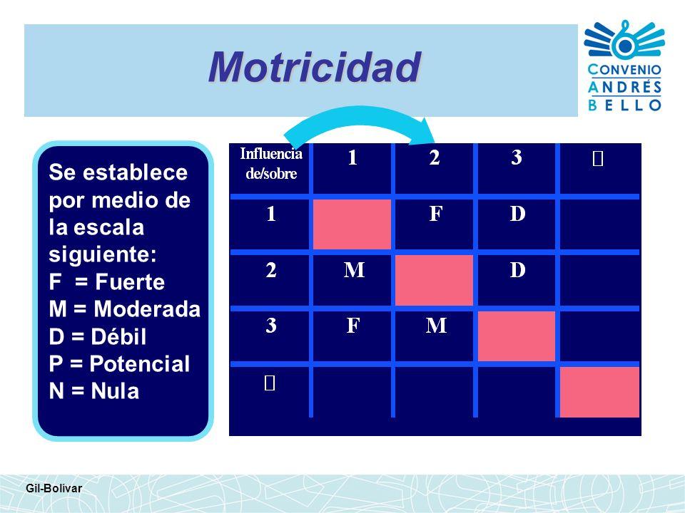 Dependencia Gil-Bolívar A B E D C Corresponde a las columnas en la Matriz