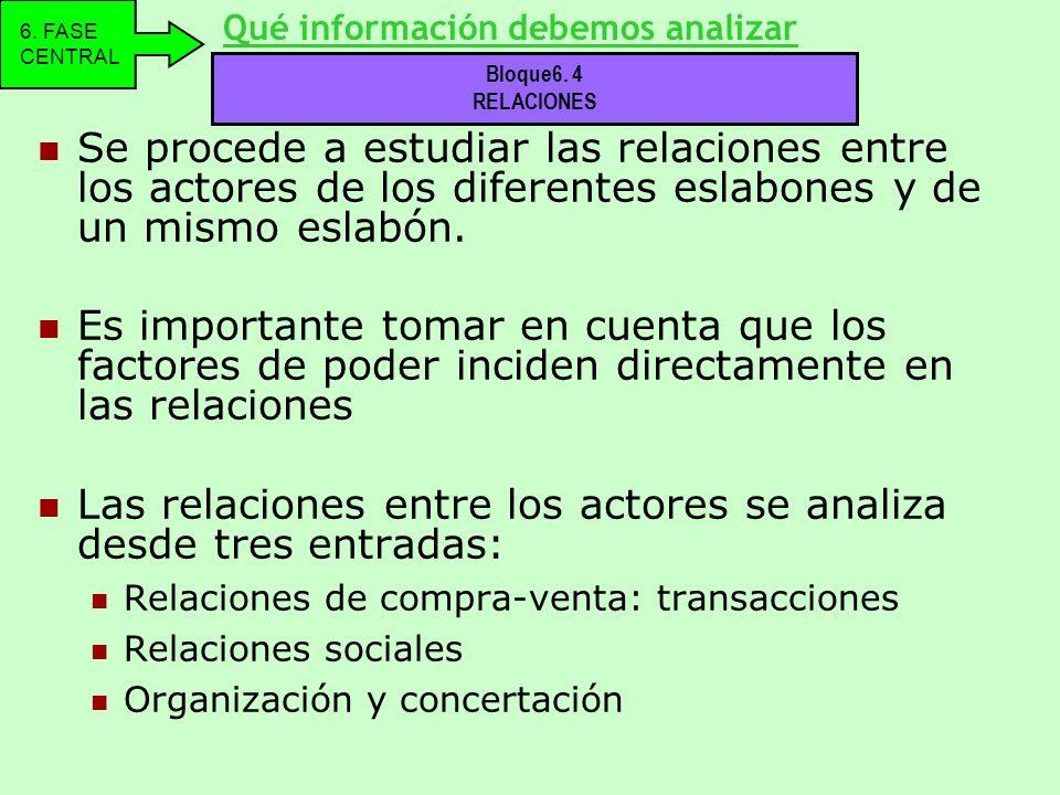 Se procede a estudiar las relaciones entre los actores de los diferentes eslabones y de un mismo eslabón. Es importante tomar en cuenta que los factor