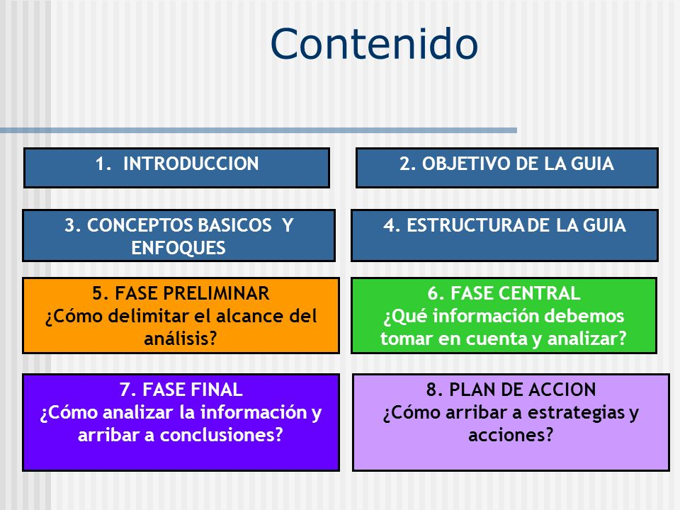 Contenido 1. INTRODUCCION2. OBJETIVO DE LA GUIA 5. FASE PRELIMINAR ¿Cómo delimitar el alcance del análisis? 6. FASE CENTRAL ¿Qué información debemos t