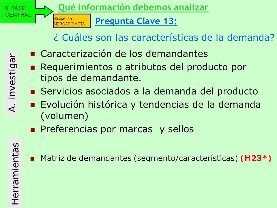 Caracterización de los demandantes Requerimientos o atributos del producto por tipos de demandante. Servicios asociados a la demanda del producto Evol