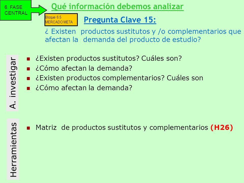 ¿Existen productos sustitutos? Cuáles son? ¿Cómo afectan la demanda? ¿Existen productos complementarios? Cuáles son ¿Cómo afectan la demanda? A. inves