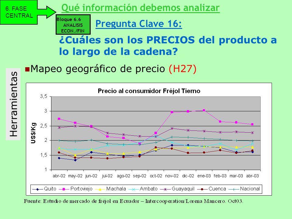 Herramientas Mapeo geográfico de precio (H27) Qué información debemos analizar 6. FASE CENTRAL Bloque 6.6 ANALISIS ECON./FIN ¿Cuáles son los PRECIOS d
