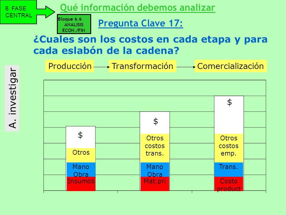 Bloque 6.6 ANALISIS ECON./FIN A. investigar ¿Cuales son los costos en cada etapa y para cada eslabón de la cadena? Qué información debemos analizar 6.
