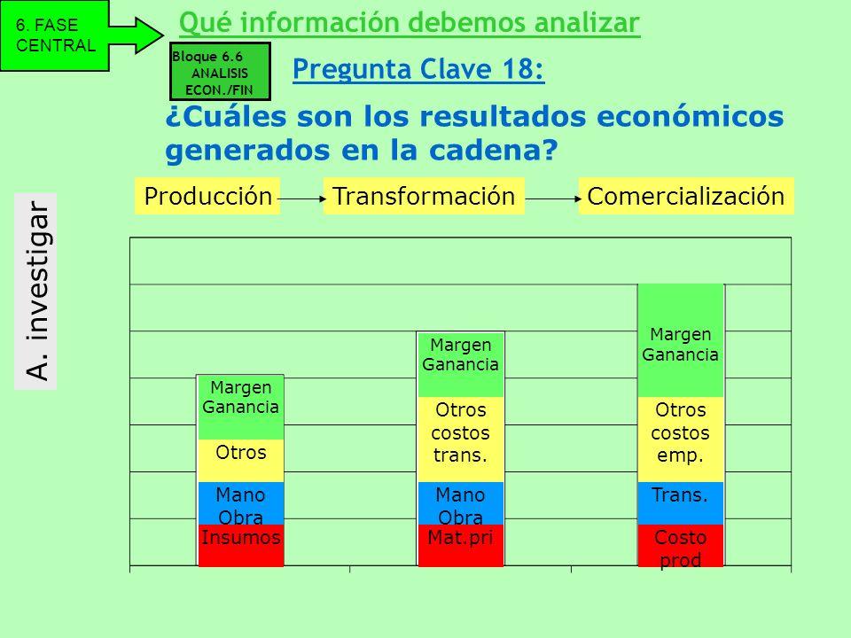 Bloque 6.6 ANALISIS ECON./FIN A. investigar ¿Cuáles son los resultados económicos generados en la cadena? Qué información debemos analizar 6. FASE CEN