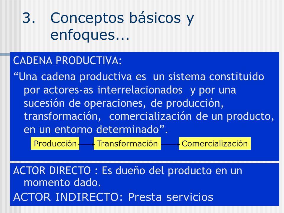 3.Conceptos básicos y enfoques... CADENA PRODUCTIVA: Una cadena productiva es un sistema constituido por actores-as interrelacionados y por una sucesi