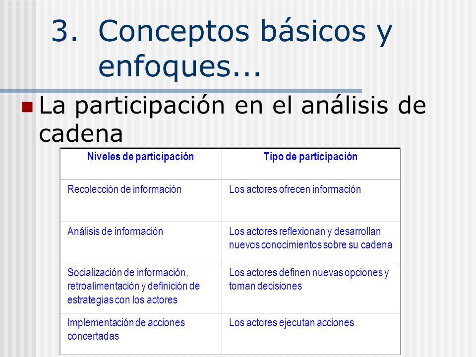 3.Conceptos básicos y enfoques... La participación en el análisis de cadena Niveles de participaciónTipo de participación Recolección de informaciónLo