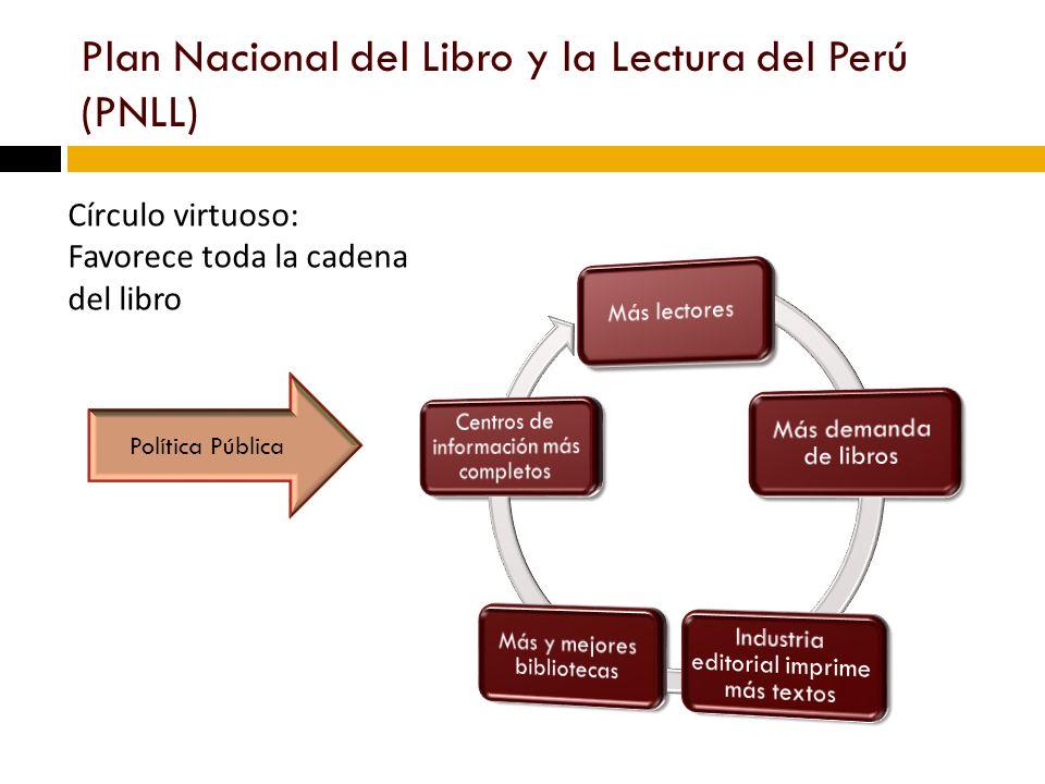 Plan Nacional del Libro y la Lectura del Perú (PNLL) Círculo virtuoso: Favorece toda la cadena del libro Política Pública